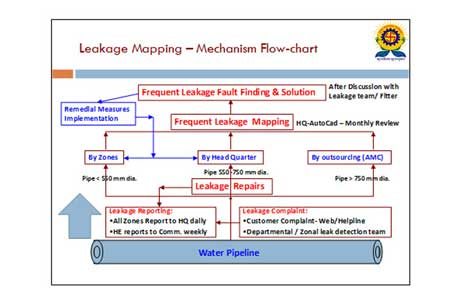 Leakage Mapping - Image 2