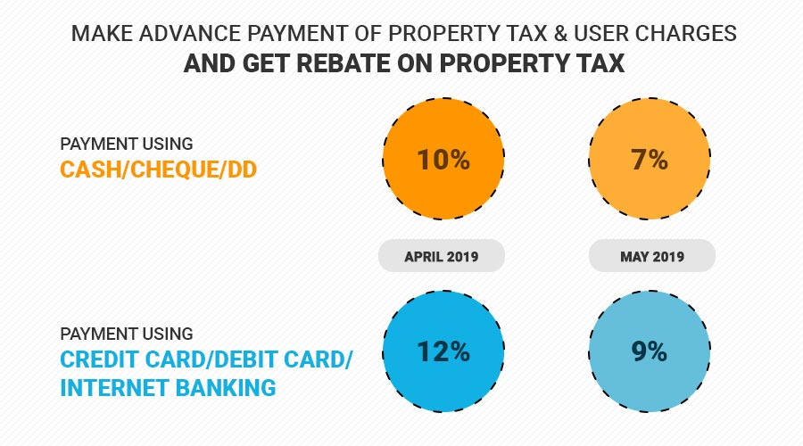 Make advance Payment of Property Tax & User Charges and Get Rebate on Property Tax